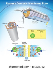 Reverse osmosis (RO) is a water purification technology that uses a semipermeable membrane to remove ions, molecules, and larger particles from drinking water. Illustration graphic vector.