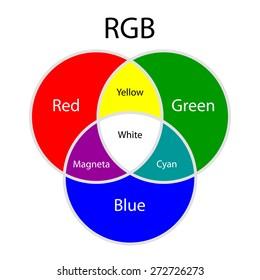 Rgb additive colors model