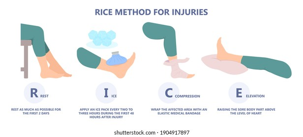 R.I.C.E Method treat injury knee ankle sprain pain heal sore Cold pack bag hurts elastic first aid achy play sport athlete rehabilitation Acute bone joint limb gel self care tear Tendon ACL torn