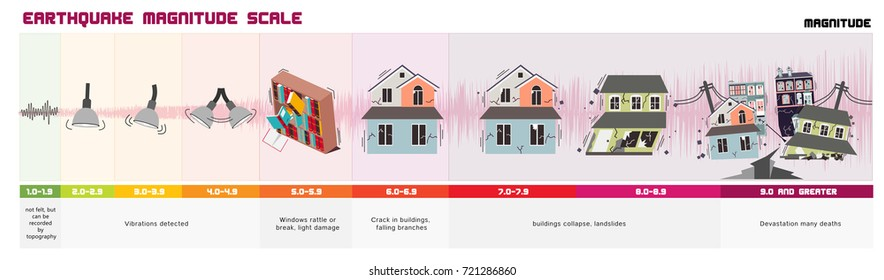 Richter Earthquake Magnitude Scale and Classes