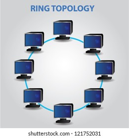 Ring topology,lan,Networking,Vector