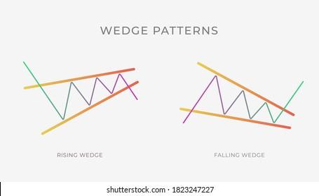 Aufsteigende und Fallende Wedge-Diagramm-Musterformation - bullische oder bärische technische Analyse-Umkehrung oder Fortsetzung Trend-Zahl. Entziffernd und Ascending Keilkryptographie, Devisen, Handelsmarkt.