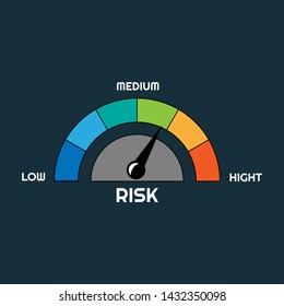 Risk concept on speedometer. colorful speedometer