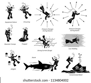 Risk, danger, and hazard of diving. Illustration pictogram depicts the potential danger of diving that includes, equipment failure, drowning, cramp, trapped, jellyfish, shark attack, surge, and more.