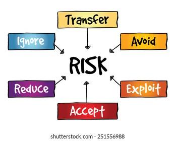Risk management flow chart, business concept