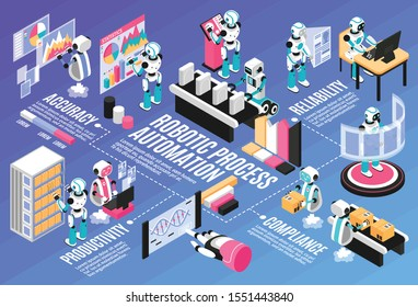 Robotic process isometric flowchart with productivity and accuracy symbols  vector illustration