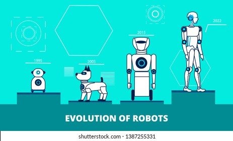 Robotics Advances Flat Vector Banner Template. Different Generations Robots Exposition. Evolutions of Artificial Intelligence Industry. Linear Cyborg Models. Humanoids Production Timeline