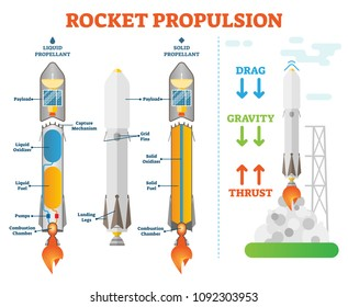 Rocket propulsion, space engineering vector illustration technical diagram scheme. Liquid propellant and solid propellant examples.Take off physics forces.Space shuttle technical construction.