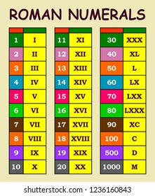 Roman numerals conversion from arabic numerals chart in various colour table