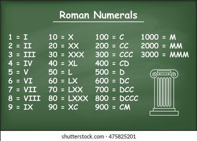Roman numerals on green chalkboard vector