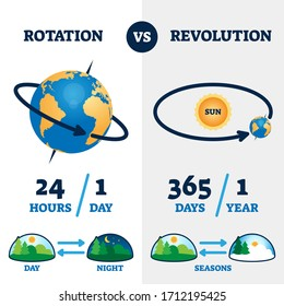 Rotation vs revolution vector illustration. Labeled earth movement system explanation scheme. Educational day, night and seasons diagram. Circulation round process example with weather change pattern.