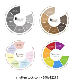Round Shape Chart of Business and Marketing or Social Research Process in Qualitative and Quantitative Measurement.
