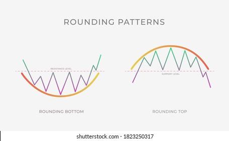 Rounding Top und Bottom Diagramm Musterformation - bullische oder bärische technische Analyse Umkehr oder Fortsetzung Trend-Zahl. Vektorstock, Kryptographie, Devisen, Aufschlüsselung der Handelspreise