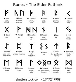 Runes alphabet - The Elder Futhark vector design set with letters and explained meaning, Norse Viking runes script collection. Ancient writing system, old Scandinavian 24 rune letter symbols in black