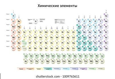 russian version of the modern periodic table of the elements with atomic number element name