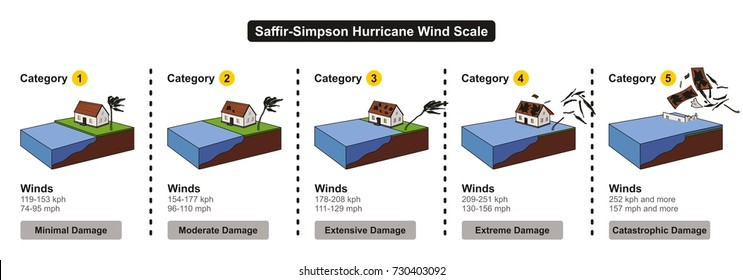 Saffir-Simpson Hurricane Wind Scale showing categories damage force and wind speed in colorful chart for weather disaster concept and news