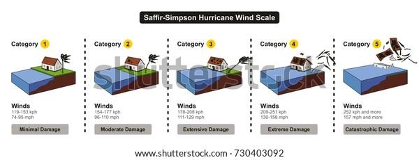 Saffirsimpson Hurricane Wind Scale Showing Categories