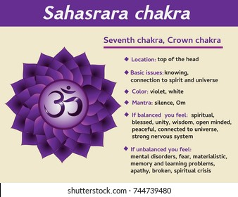 Sahasrara chakra infographic. Seventh, crown chakra symbol description and features. Information for kundalini yoga practice