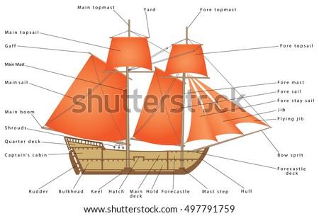 Sailboat Parts Sailing Ship Diagram Sailing Stock Vector Royalty