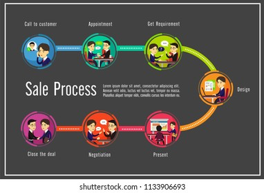 Sale Process for new customers with marketing strategies