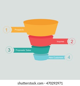 sales funnel cone process marketing customer journey