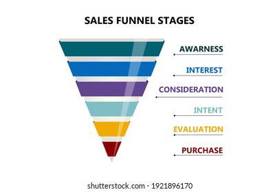 Sales funnel infographic showing 6 steps of  funnel preparation.