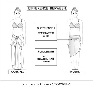 sarong and pareo.  Types of beach skirts. seasonal female clothes. Beautiful women.