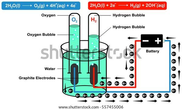 Schematic Diagram Represents Electrolytic Production