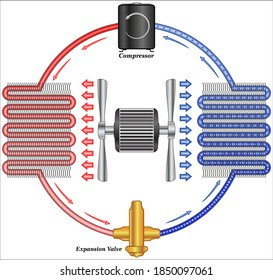 Schematic of refrigeration cycle of a typical heat pump