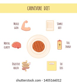Scheme for Carnivore Diet. Ground beef on plate. Results and benefits of Carnivore Diet. Cartoon vector illustration for health articles, diet description. - Vector