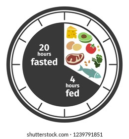 Scheme and concept. Clock face symbolizing the principle of Intermittent fasting. Vector illustration. Infographic