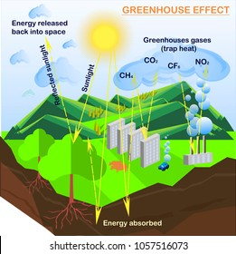 greenhouse effect images, stock photos \u0026 vectors shutterstock Earth Greenhouse Effect Diagram