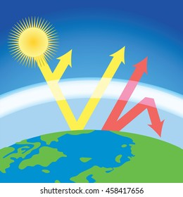 scheme of greenhouse effect - sunshine heat the Earth
