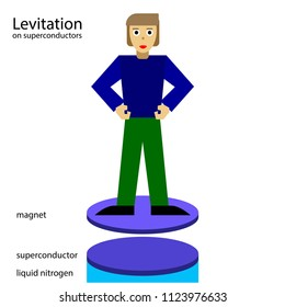 The scheme of levitation on superconductors. Vector illustration of a scientific experiment