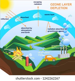 Scheme of the Ozone Cycle Depletion, flats design stock vector illustration for education, for web, for print