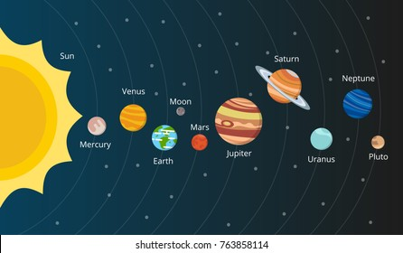 Scheme of solar system. Planets in vector style. Galaxy system solar with planets set illustration
