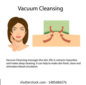Scheme of Vacuum suction process, face of girl vector illustration