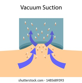 Scheme of Vacuum suction process, vector illustration isolated