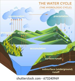 Scheme of the Water cycle, flats design stock vector illustration