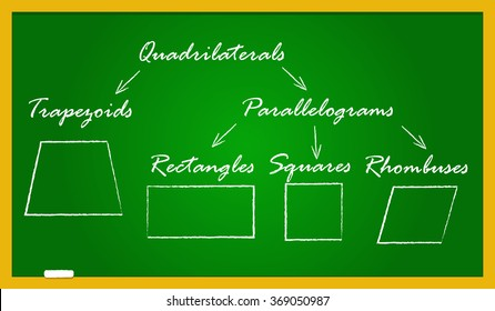 A school blackboard with quadrilateral types - trapezoid, parallelogram, rectangle, rhombus, square. The shapes are drawn in white crayon and the names written in handwriting