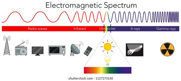 Science Electromagnetic Spectrum diagram illustration