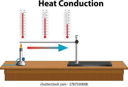 Schaubild der Wärmeleitung