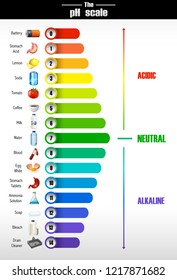 A science of pH scale illustration