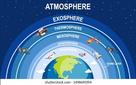 Science-Poster-Design für die Erdatmosphäre-Illustration