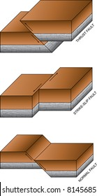 Scientific illustration of the most common types of geological faults - vector