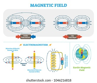 Scientific Magnetic Field and Electromagnetism vector illustration scheme. Electric current and magnetic poles scheme. Earth magnetic field diagram. Educational physics poster.