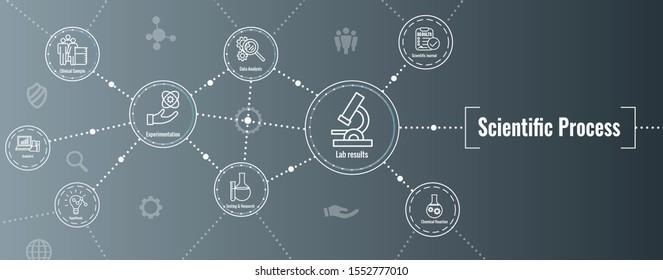 Scientific Process Icon Set and Web Header Banner