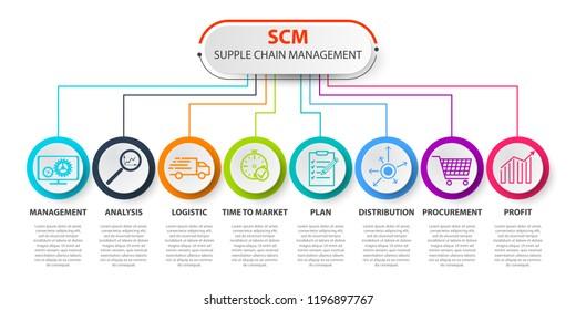 SCM - Supply Chain Management concep. SCM concept template. Contains such icons as management, analysis, distribution, procurement. Infographics Supply Chain Management
