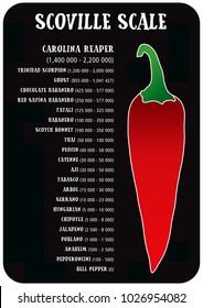 Scoville hot pepper heat unit scale vector illustration