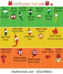 Scoville pepper heat scale. Pepper illustration from sweetest to very hot. Cartoon style with funny faces. Emotions of good and evil peppers.